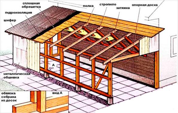 Как сделать односкатную крышу на гараже из шифера правильно